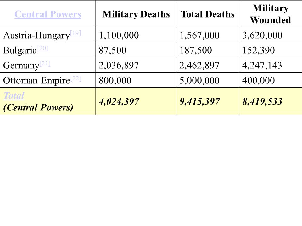 Central Powers Military Deaths. Total Deaths. Military Wounded. Austria-Hungary[19] 1,100,000. 1,567,000.